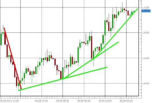 EUR/USD letzte 5 Tage KW 22/2011