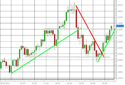 EUR/USD letzte 3 Monate KW 23/2011