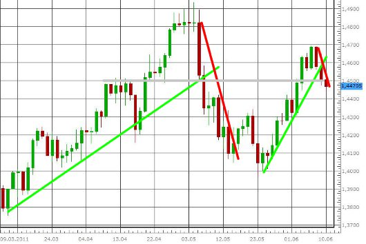 EUR/USD letzte 3 Monate KW 24/2011