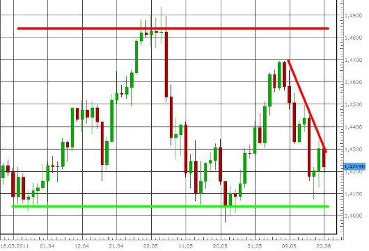 EUR/USD letzte 3 Monate KW 25/2011