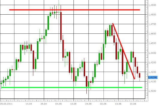 EUR/USD letzte 3 Monate KW 26/2011