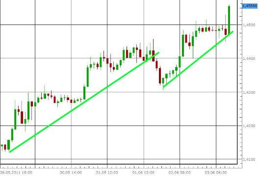 EUR/USD letzte 5 Tage KW 23/2011