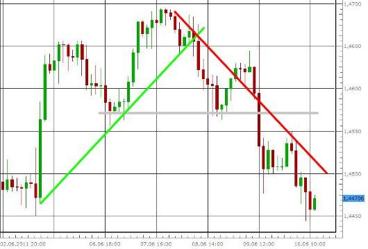 EUR/USD letzte 5 Tage KW 24/2011