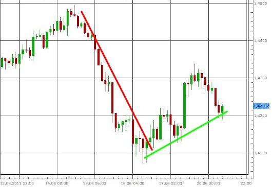EUR/USD letzte 5 Tage KW 25/2011
