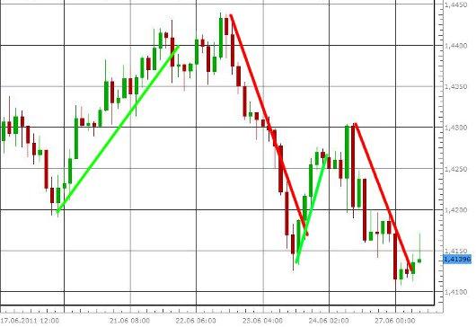 EUR/USD letzte 5 Tage KW 26/2011
