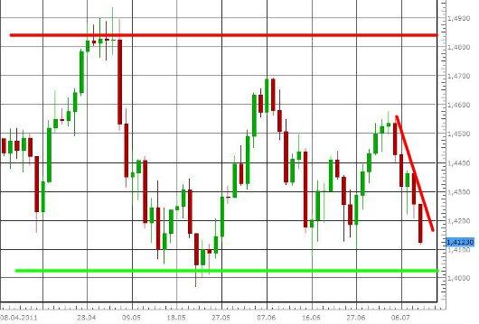 EUR/USD letzte 3 Monate KW 28/2011