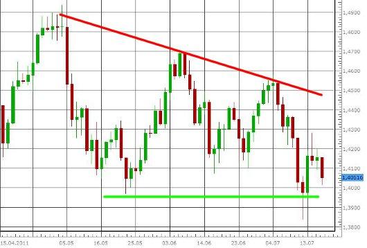 EUR/USD letzte 3 Monate KW 29/2011