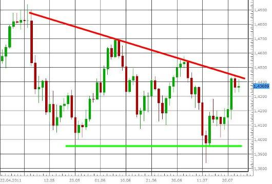 EUR/USD letzte 3 Monate KW 30/2011