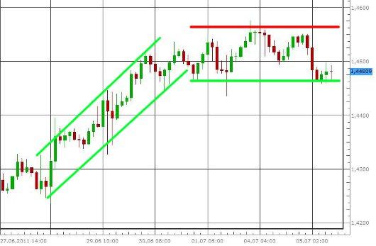 EUR/USD letzte 5 Tage KW 27/2011