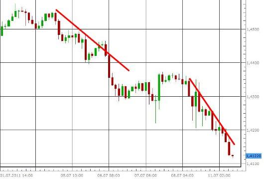 EUR/USD letzte 5 Tage KW 28/2011