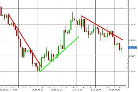EUR/USD letzte 5 Tage KW 29/2011