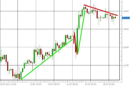 EUR/USD letzte 5 Tage KW 30/2011