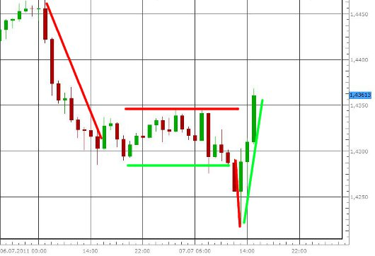 EUR/USD nach der EZB-Zinsentscheidung