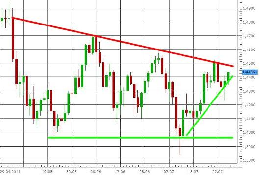 EUR/USD letzte 3 Monate KW 31/2011
