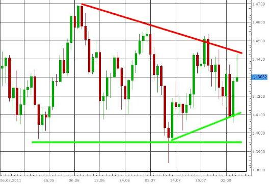 EUR/USD letzte 3 Monate KW 32/2011