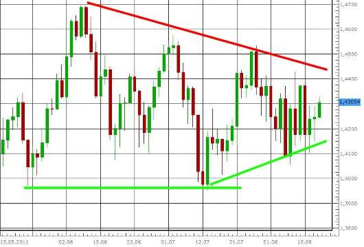 EUR/USD letzte 3 Monate KW 33/2011
