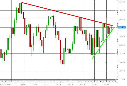 EUR/USD letzte 3 Monate KW 34/2011