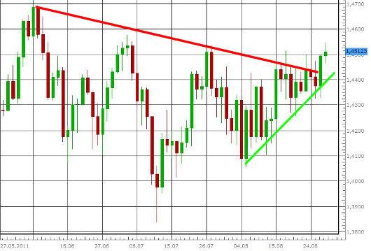 EUR/USD letzte 3 Monate KW 35/2011