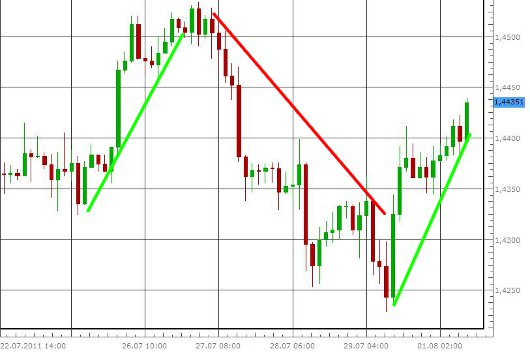 EUR/USD letzte 5 Tage KW 31/2011