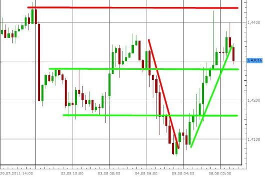 EUR/USD letzte 5 Tage KW 32/2011