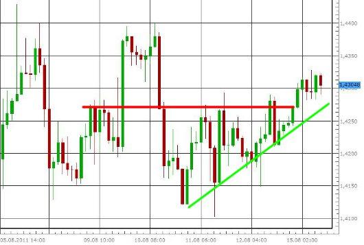 EUR/USD letzte 5 Tage KW 33/2011