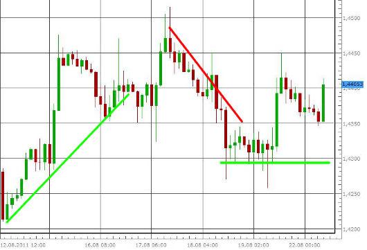 EUR/USD letzte 5 Tage KW 34/2011