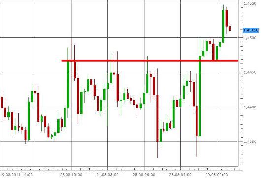 EUR/USD letzte 5 Tage KW 35/2011