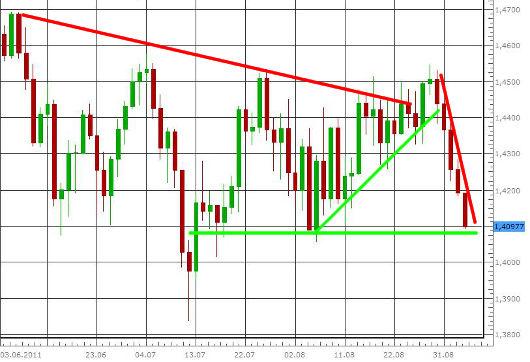 EUR/USD letzte 3 Monate KW 36/2011