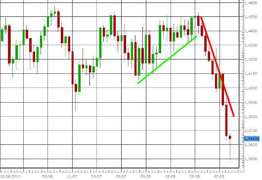EUR/USD letzte 3 Monate KW 37/2011