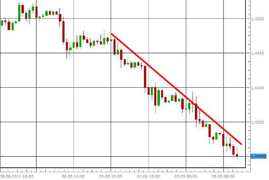 EUR/USD letzte 5 Tage KW 36/2011