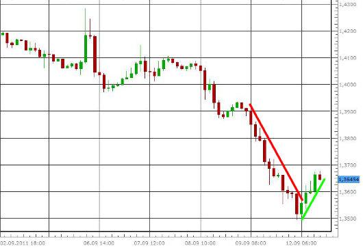 EUR/USD letzte 5 Tage KW 37/2011