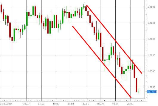 EUR/USD letzte 3 Monate KW 40/2011