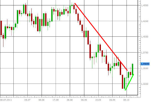 EUR/USD letzte 3 Monate KW 41/2011