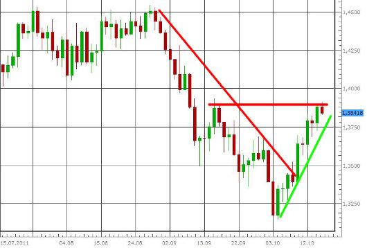 EUR/USD letzte 3 Monate KW 42/2011