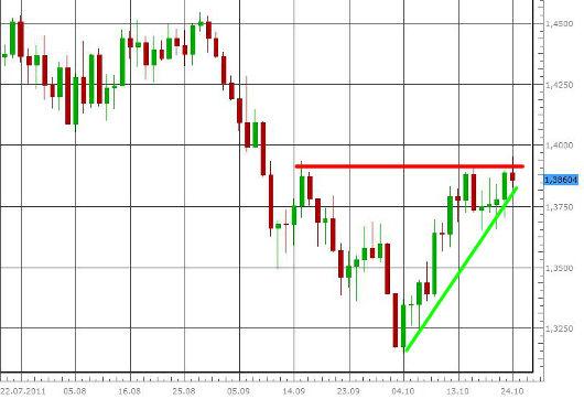EUR/USD letzte 3 Monate KW 43/2011