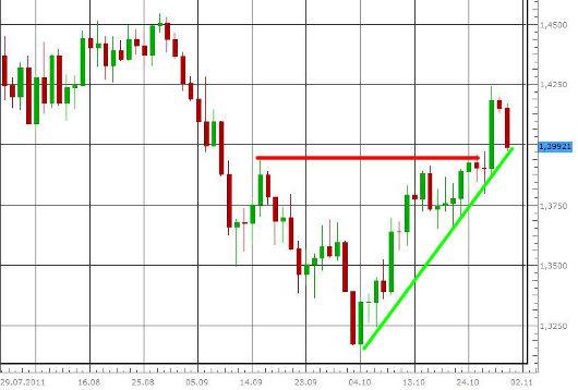 EUR/USD letzte 3 Monate KW 44/2011