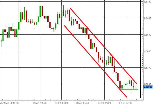 EUR/USD letzte 5 Tage KW 40/2011