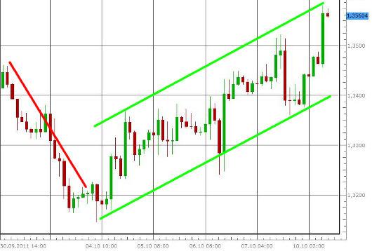 EUR/USD letzte 5 Tage KW 41/2011