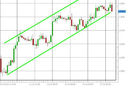 EUR/USD letzte 5 Tage KW 42/2011