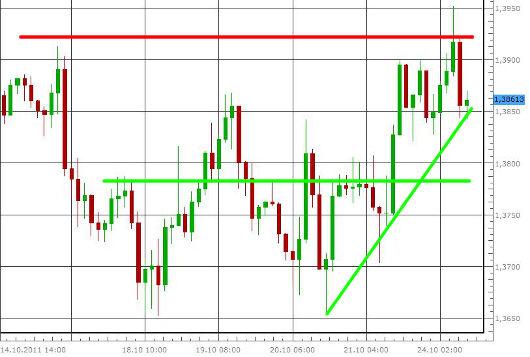 EUR/USD letzte 5 Tage KW 43/2011