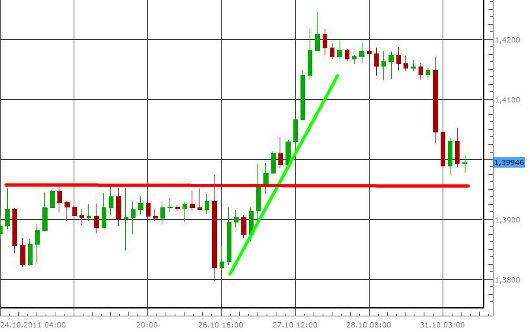 EUR/USD letzte 5 Tage KW 44/2011