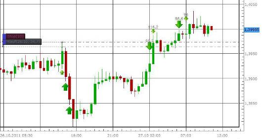 FXCM Contest: Chart vom 27.10.2011