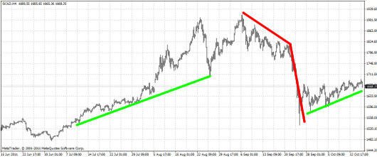 Gold-Chart KW 42/2011