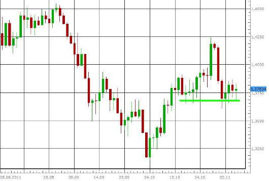 EUR/USD letzte 3 Monate KW 45/2011