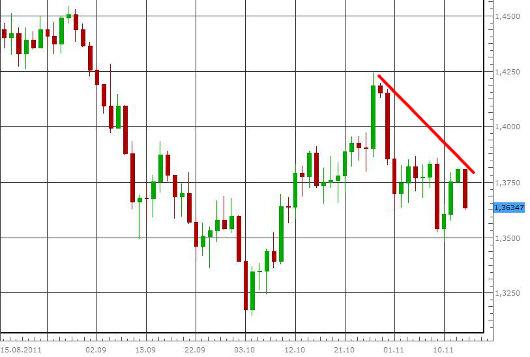 EUR/USD letzte 3 Monate KW 46/2011