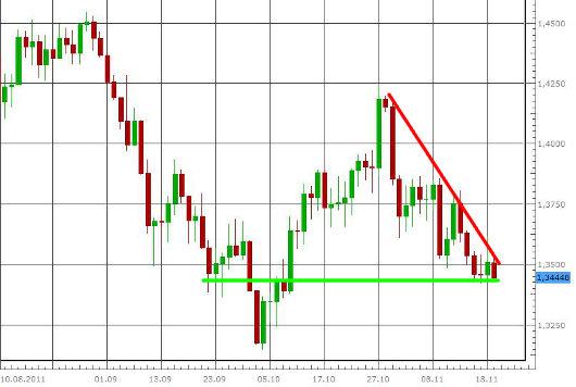 EUR/USD letzte 3 Monate KW 47/2011