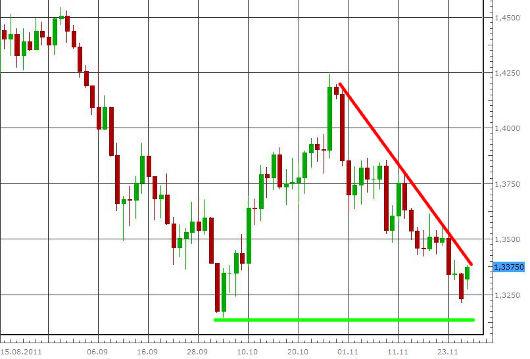 EUR/USD letzte 3 Monate KW 48/2011