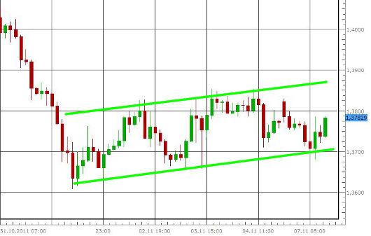 EUR/USD letzte 5 Tage KW 45/2011