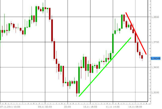 EUR/USD letzte 5 Tage KW 46/2011