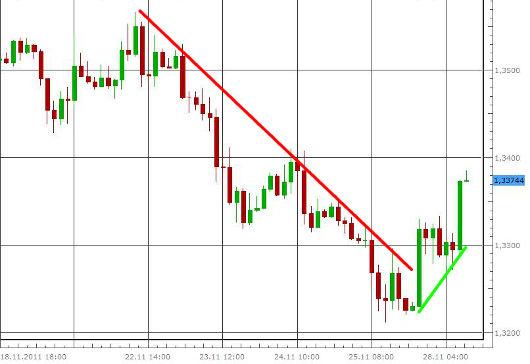 EUR/USD letzte 5 Tage KW 48/2011